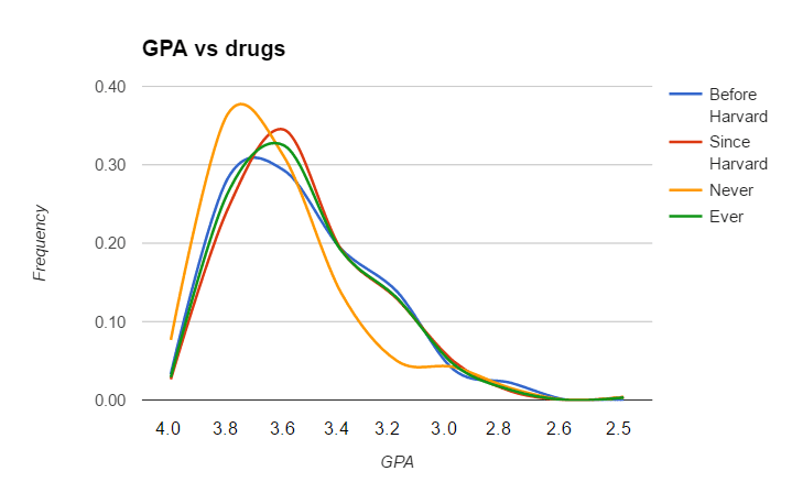 Self-reported GPA distributions plotted for students who reported doing drugs before Harvard, at Harvard; students who have ever done drugs; and students who have never done drugs.