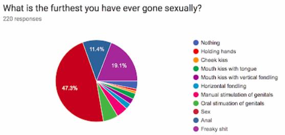 c5910c6deb9f Sex Survey | The Harvard Independent